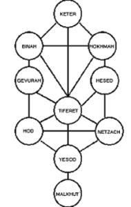 Sefirot_ConventionalDiagram-medlarge